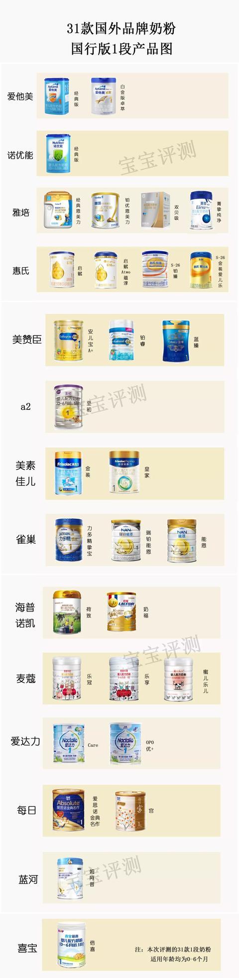 31款洋品牌奶粉独立评测:双11给宝宝囤奶别选错了!